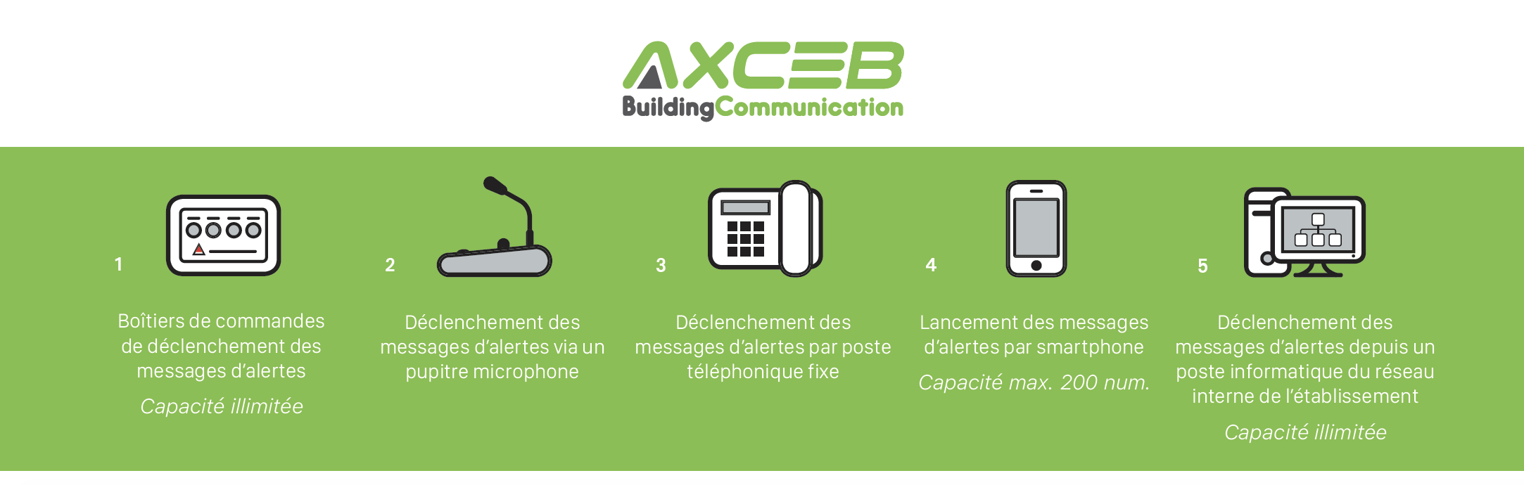 Solution PPMS - Axceb