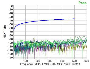 Test des atténuations - câble 90W CAT6A F/FTP