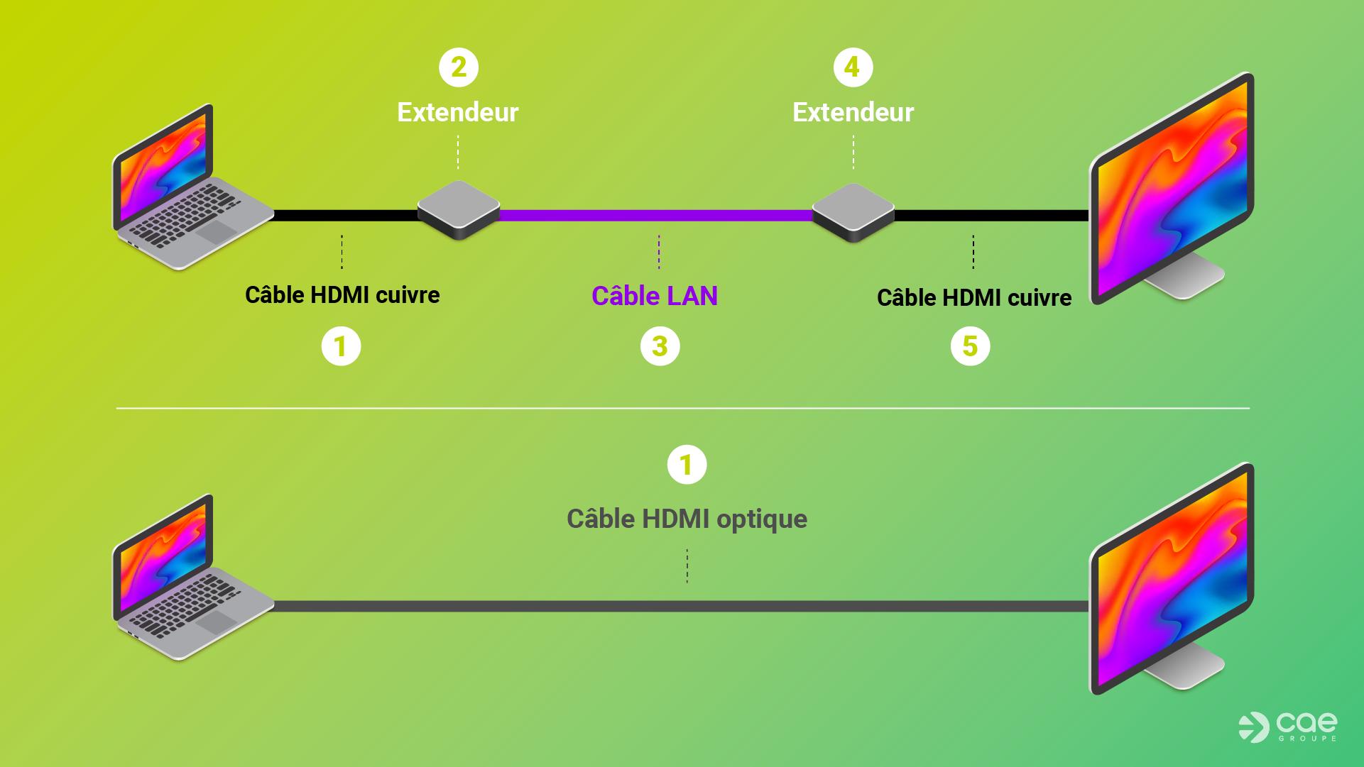 Applications du câble HDMI