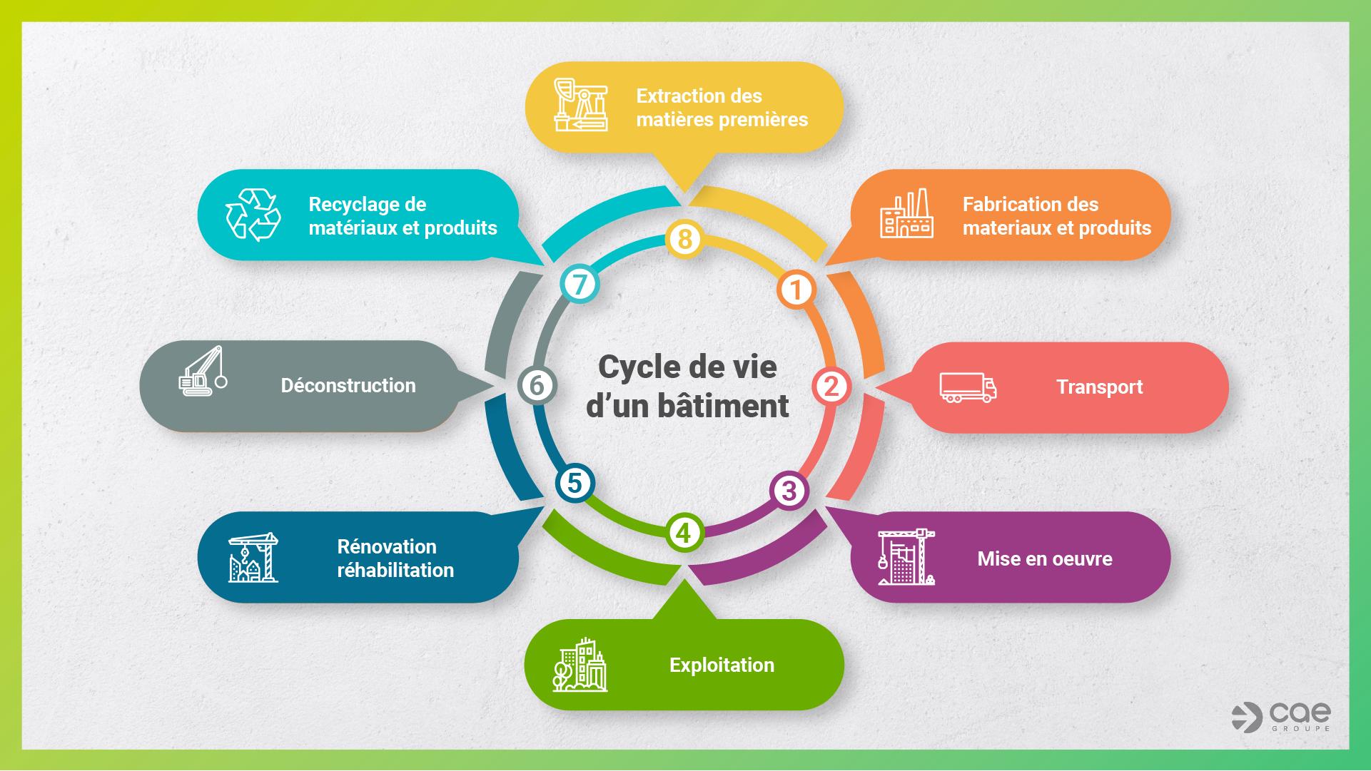Cycle de vie d'un bâtiment