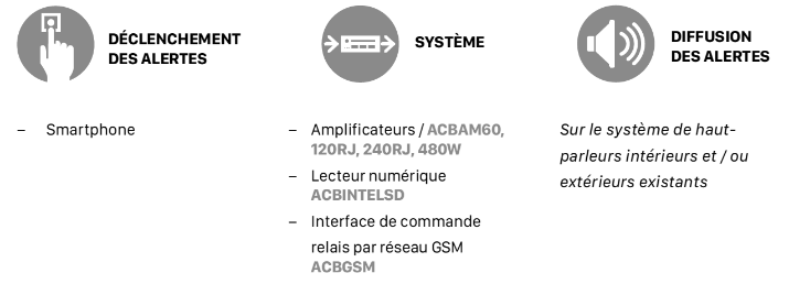 Fonctionnement de l'interface GSM